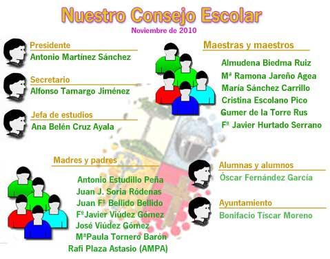 Miembros del Consejo Escolar